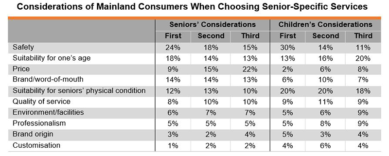 Table: Considerations of Mainland Consumers When Choosing Senior-Specific Services
