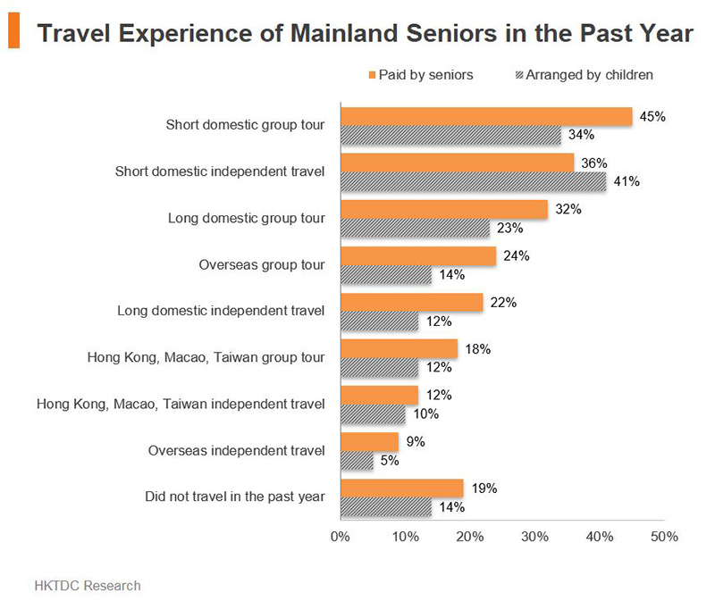 Chart: Travel Experience of Mainland Seniors in the Past Year