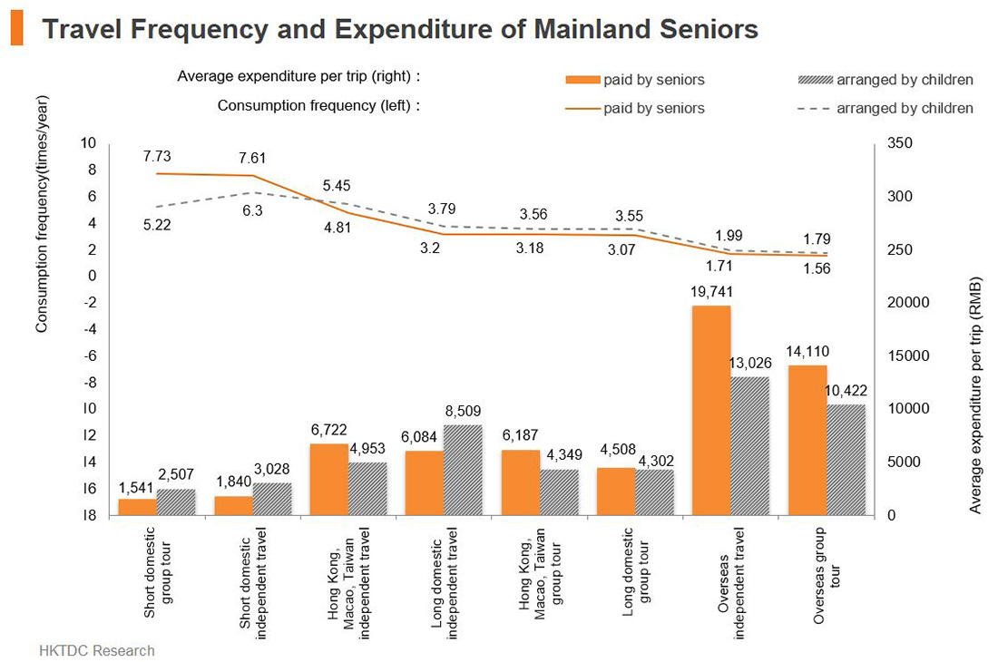 Chart: Travel Frequency and Expenditure of Mainland Seniors