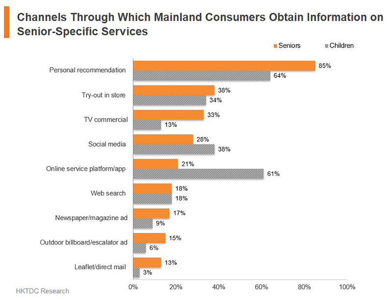 Chart: Channels Through Which Mainland Consumers Obtain Information on Senior-Specific Services