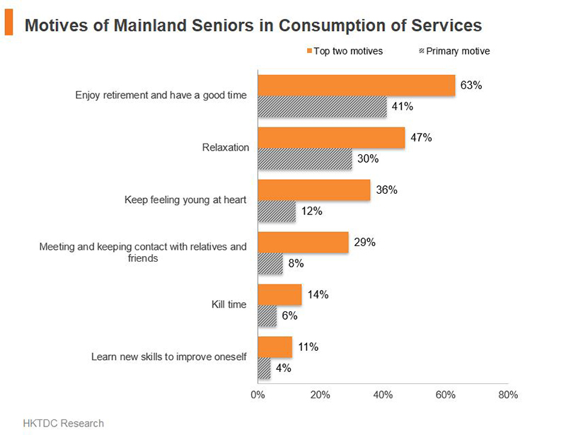 Chart: Motives of Mainland Seniors in Consumption of Services
