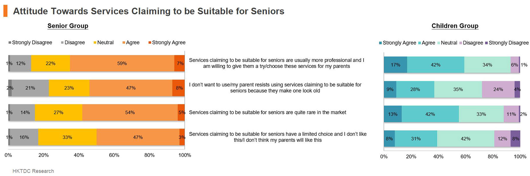 Chart: Attitude Towards Services Claiming to be Suitable for Seniors