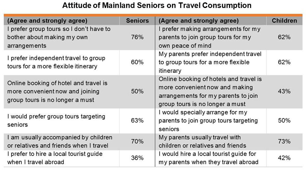 Chart: Attitude of Mainland Seniors on Travel Consumption