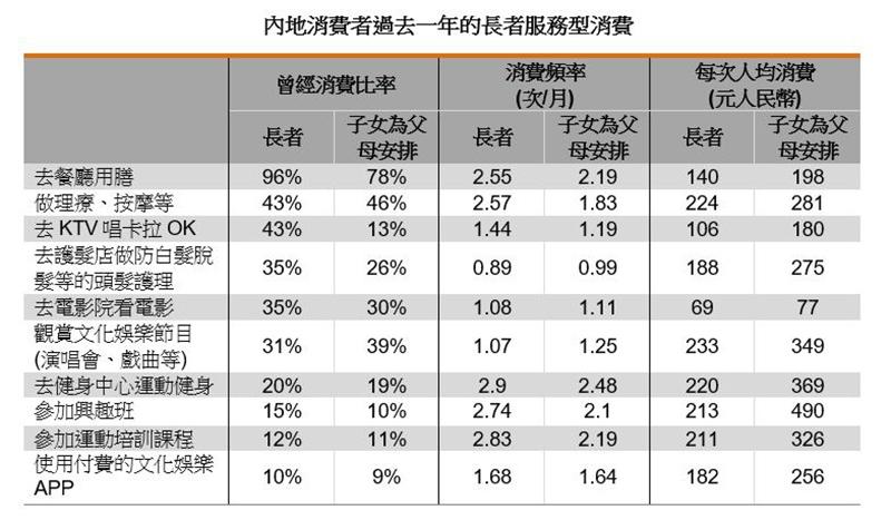 表:內地消費者過去一年的長者服務型消費