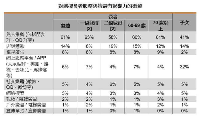 表:對選擇長者服務決策最有影響力的渠道