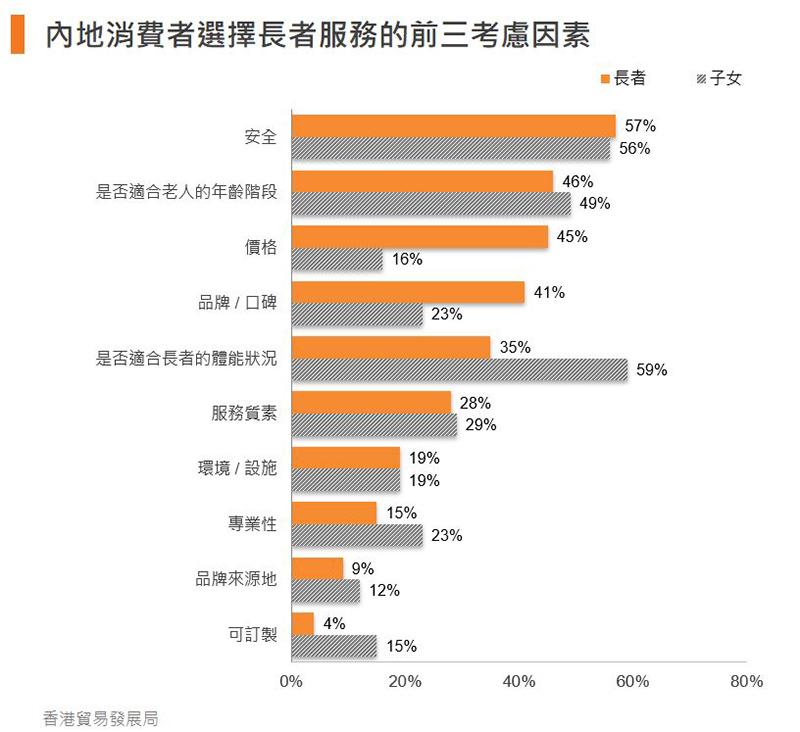 圖:內地消費者選擇長者服務的前三考慮因素