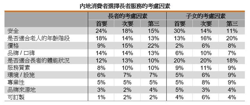 表:內地消費者選擇長者服務的考慮因素