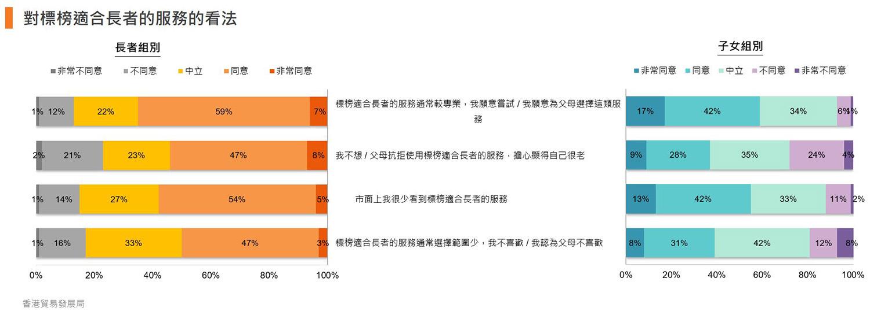 圖:對標榜適合長者的服務的看法