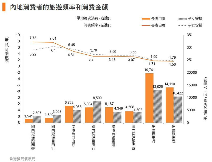 圖:內地消費者的旅遊頻率和消費金額