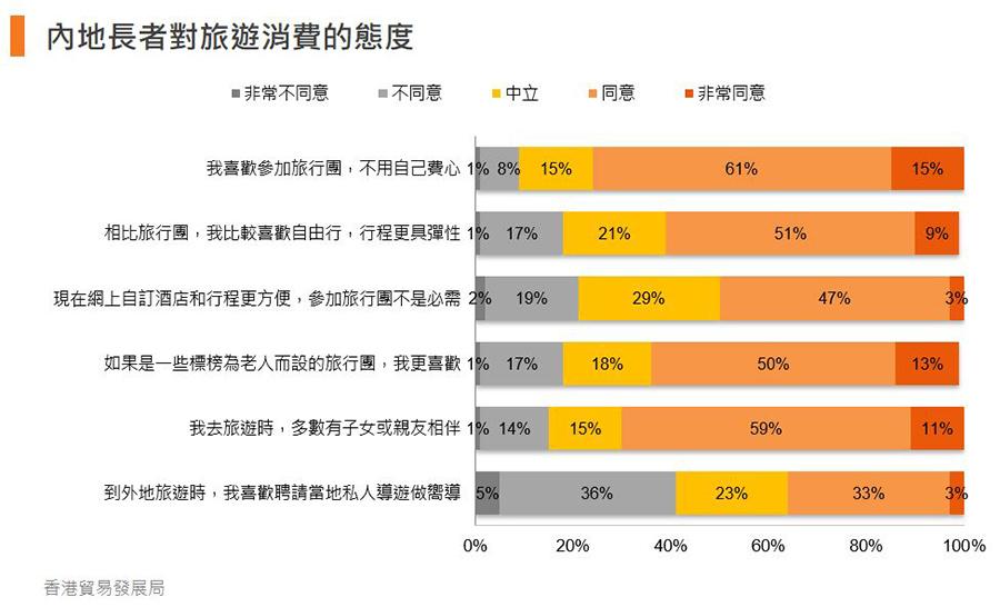 圖:內地長者對旅遊消費的態度