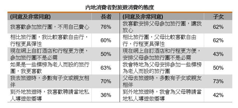 表:內地消費者對旅遊消費的態度