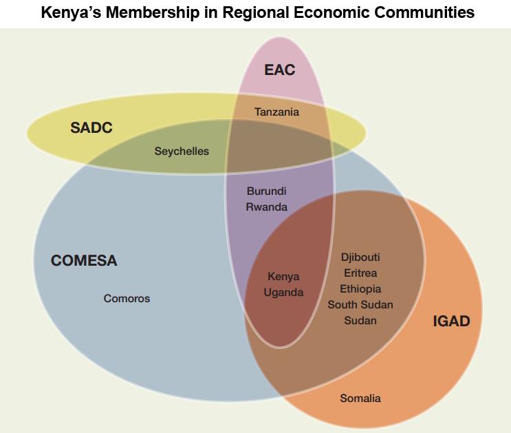Chart: Kenya's Membership in Regional Economic Communities