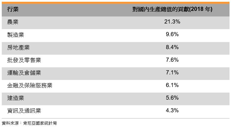 表: 2018年國內生產總值中各行業的貢獻