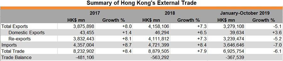 Table: Summary of Hong Kong's External Trade
