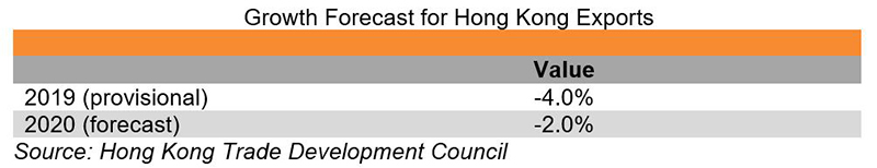 Chart: Growth Forecast for Hong Kong Exports