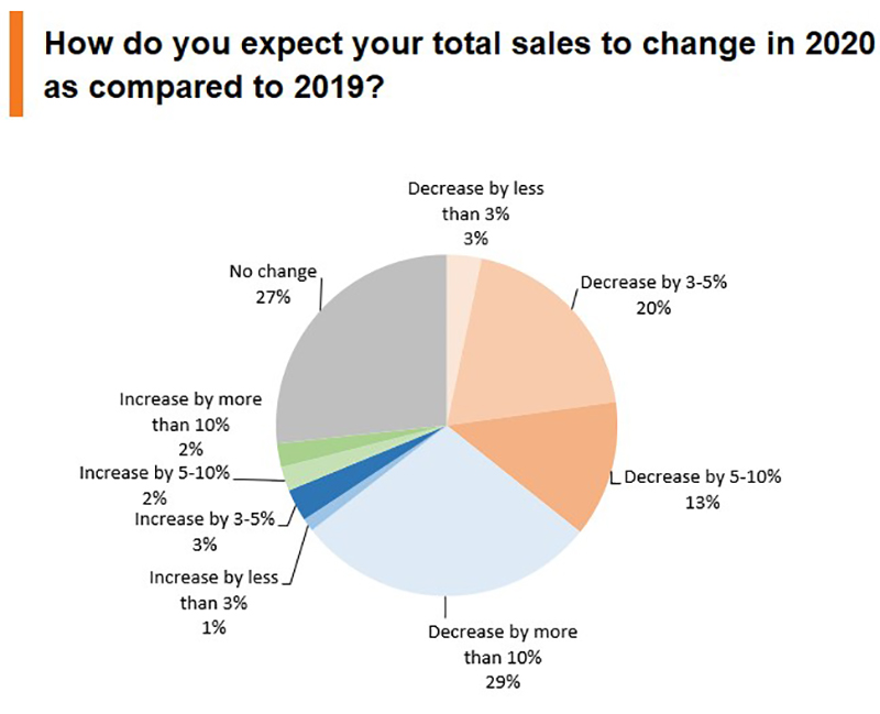 Chart: How do you expect your total sales to change in 2020 as compared to 2019?