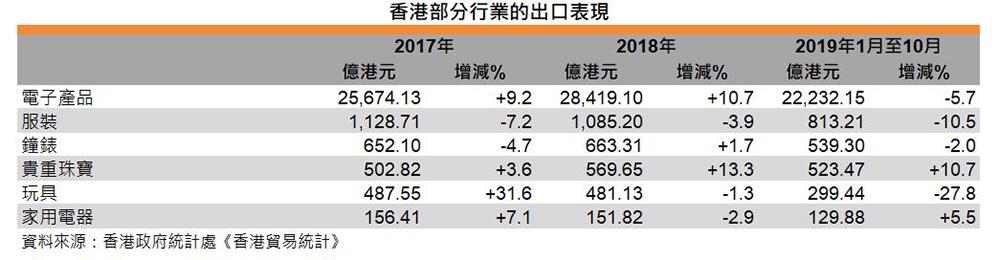 表:香港部分行业的出口表现