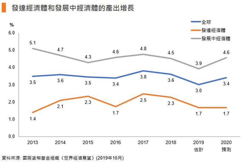 表:發達經濟體和發展中經濟體的產出增長