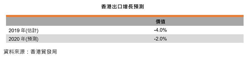 表:香港出口增長預測