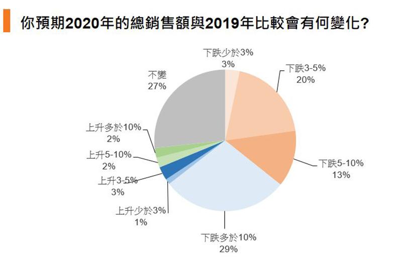 圖:你預期2020年的總銷售額與2019年比較會有何變化?