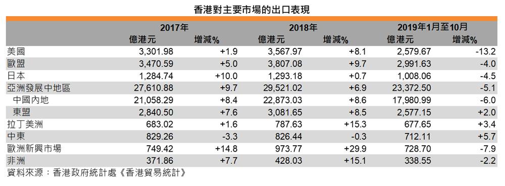 表:香港对主要市场的出口表现
