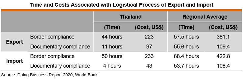 Table: Time and Costs Associated with Logistical Process of Export and Import