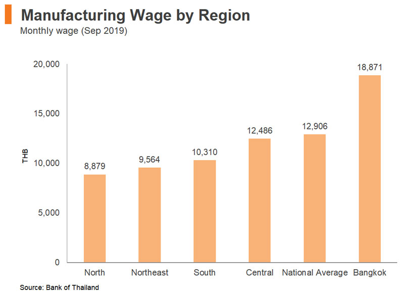Chart: Manufacturing Wage by Region
