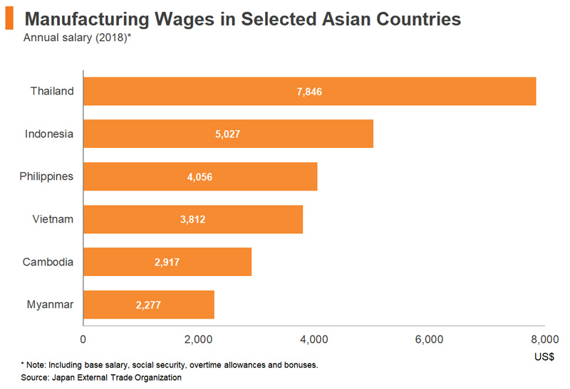 Chart: Manufacturing Wages in Selected Asian Countries