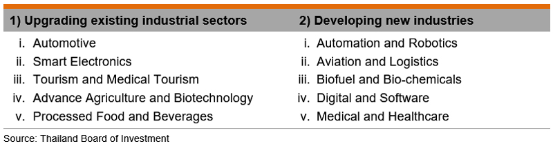 Table: Targeted Industries