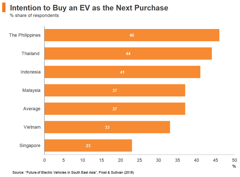 Table: Intention to Buy an EV as the Next Purchase