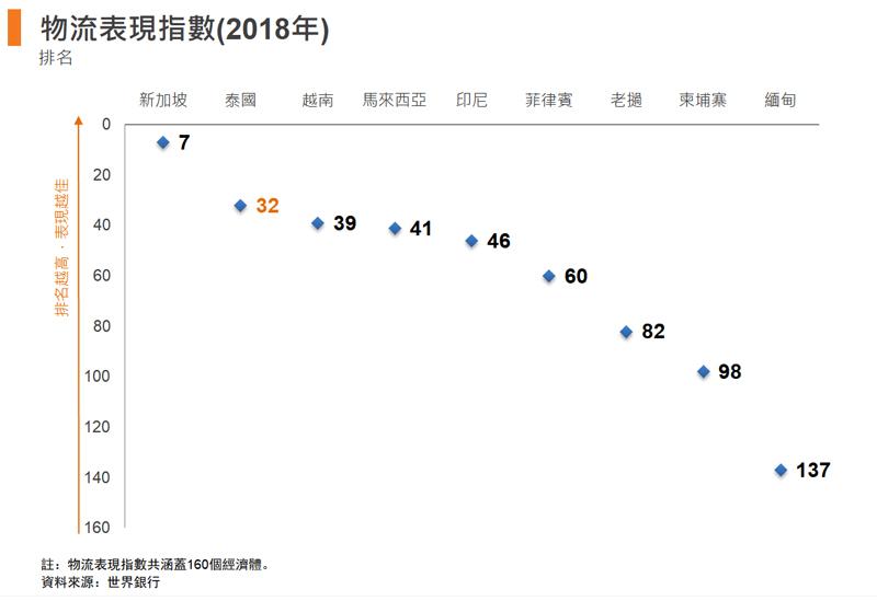 图: 物流表现指数(2018年)