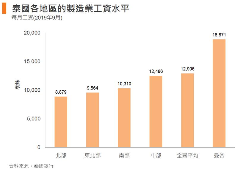 图: 泰国各地区的制造业工资水平