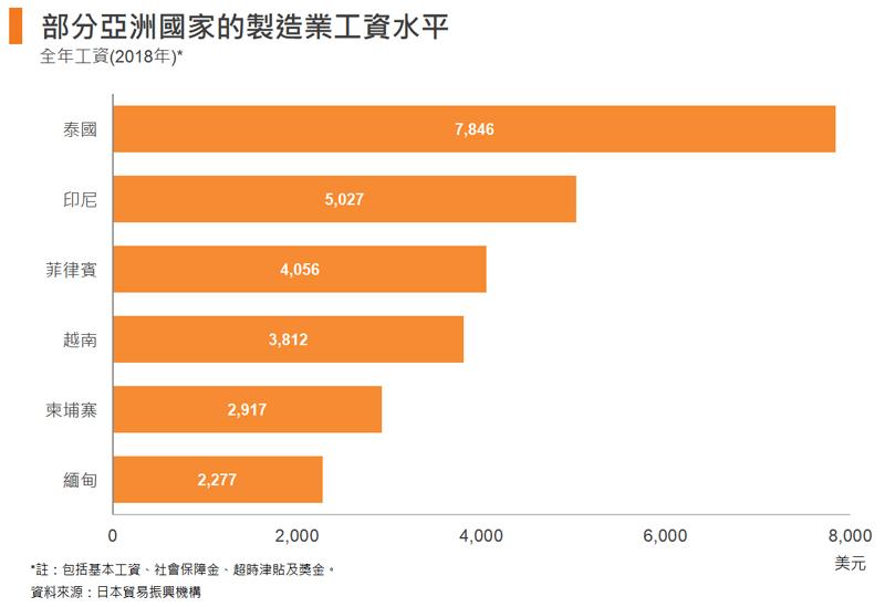 图: 部分亚洲国家的制造业工资水平