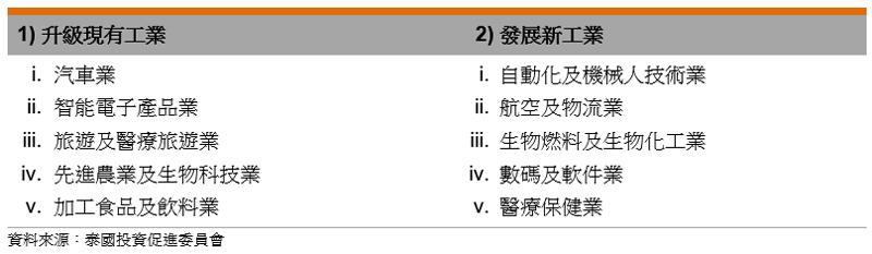 表: 目标工业