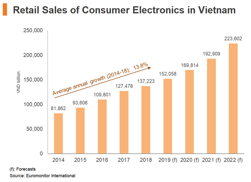 Chart: Retail Sales of Consumer Electronics in Vietnam