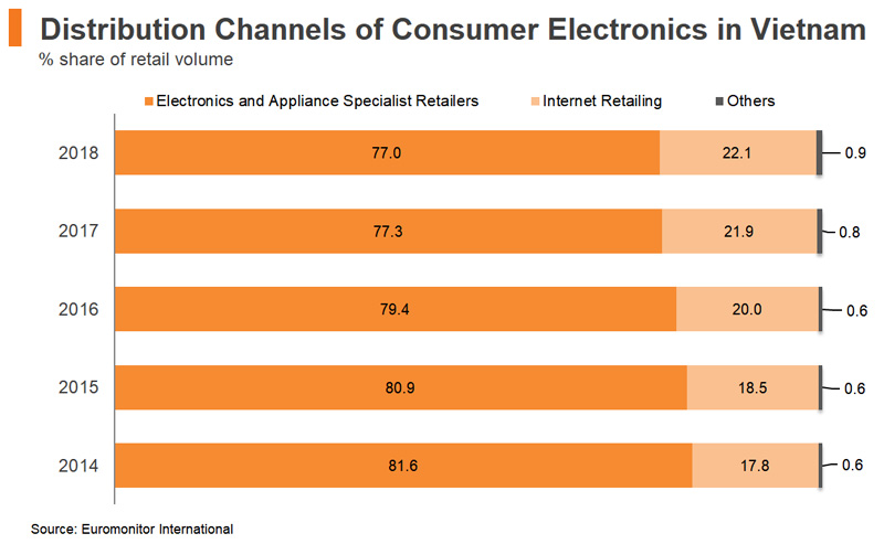 Chart: Distribution Channels of Consumer Electronics in Vietnam
