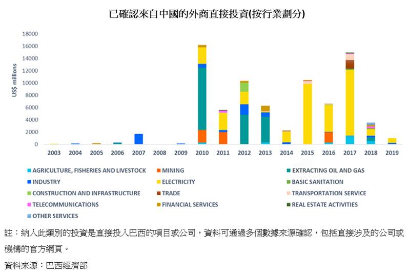 图表:已确认来自中国的外商直接投资(按行业划分)