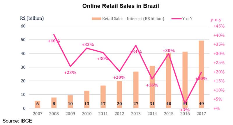 Chart: Online Retail Sales in Brazil