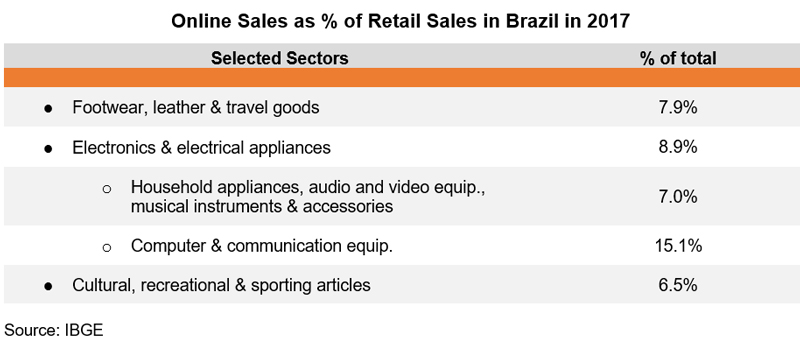 Table: Online Sales as % of Retail Sales in Brazil in 2017