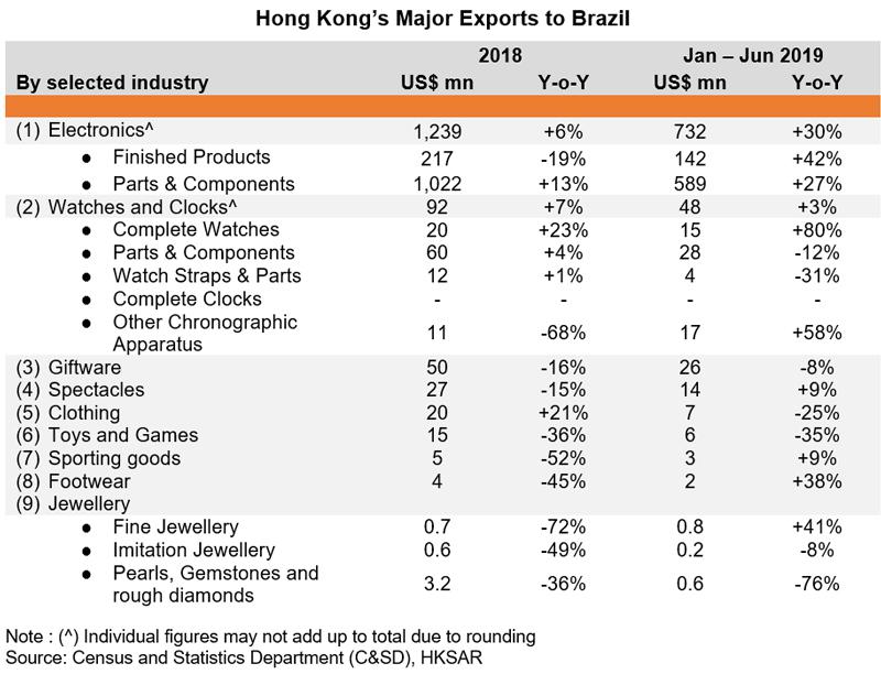 Table: Hong Kong Major Exports to Brazil
