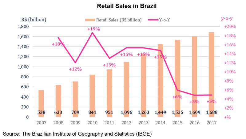 Chart: Retail Sales in Brazil