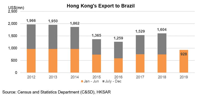 Chart: Hong Kong Export to Brazil