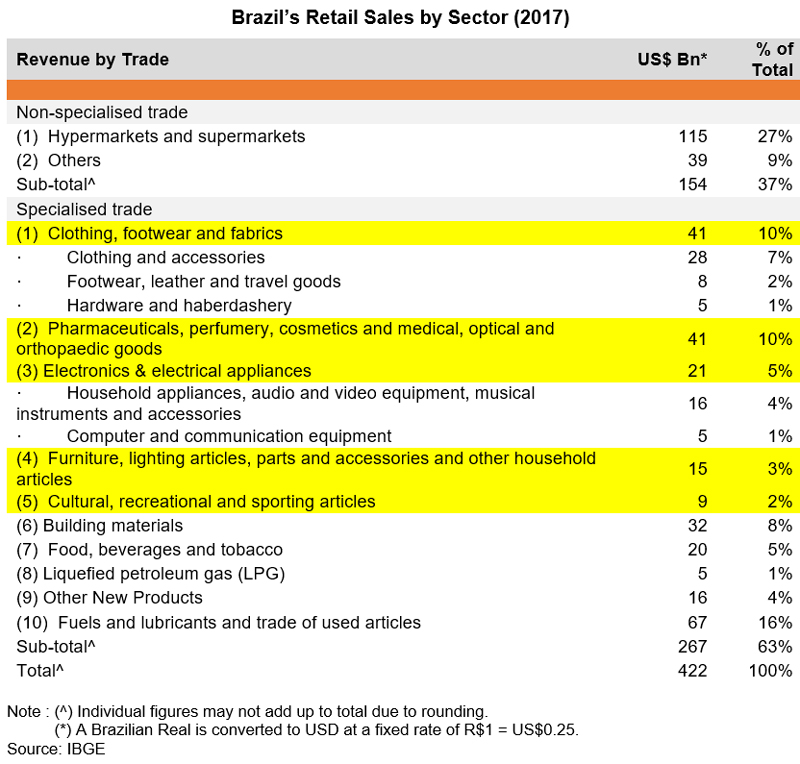 Table: Brazil Retail Sales by Sector (2017)