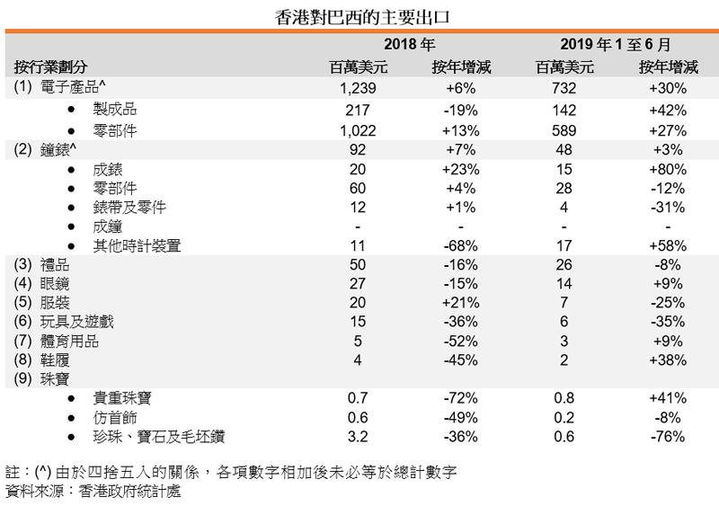 表:香港对巴西的主要出口
