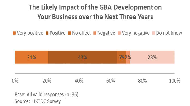Chart: The Likely Impact of the GBA Development on Your Business over the Next Three Years
