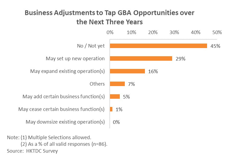 Chart: Business Adjustments to Tap GBA Opportunities over the Next Three Years