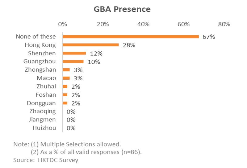 Chart: GBA Presence