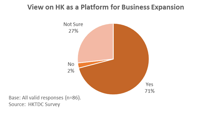 Chart: View on Hong Kong as a Platform for Business Expansion