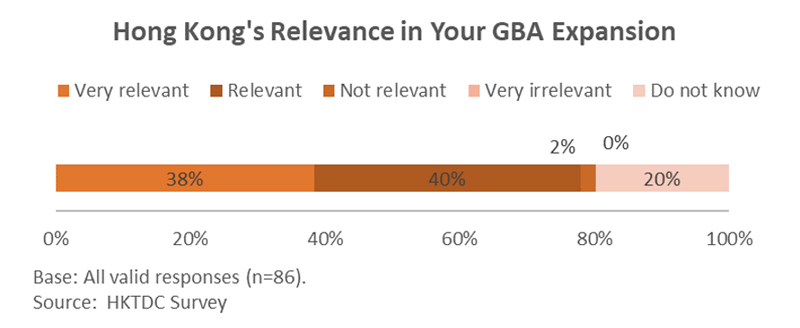 Chart: Hong Kong Relevance in Your GBA Expansion