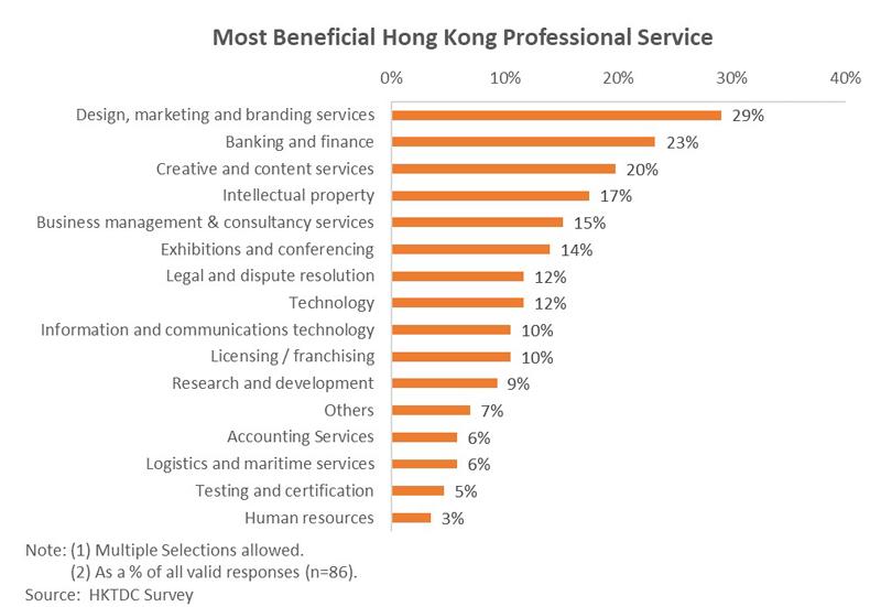 Chart: Most Benificial Hong Kong Professional Service